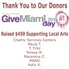Thank You to #GiveMiamiDay 2015 Donors